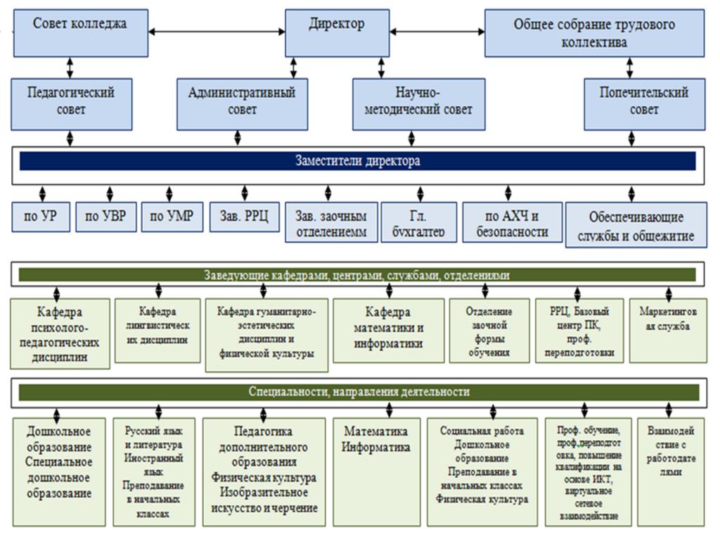 структура и задачи высшего учебного заведения побороть