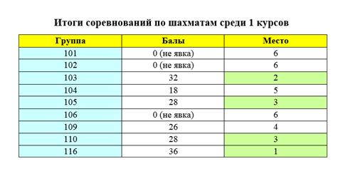 итоги_шашки